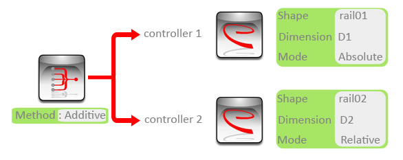 Mix controller settings